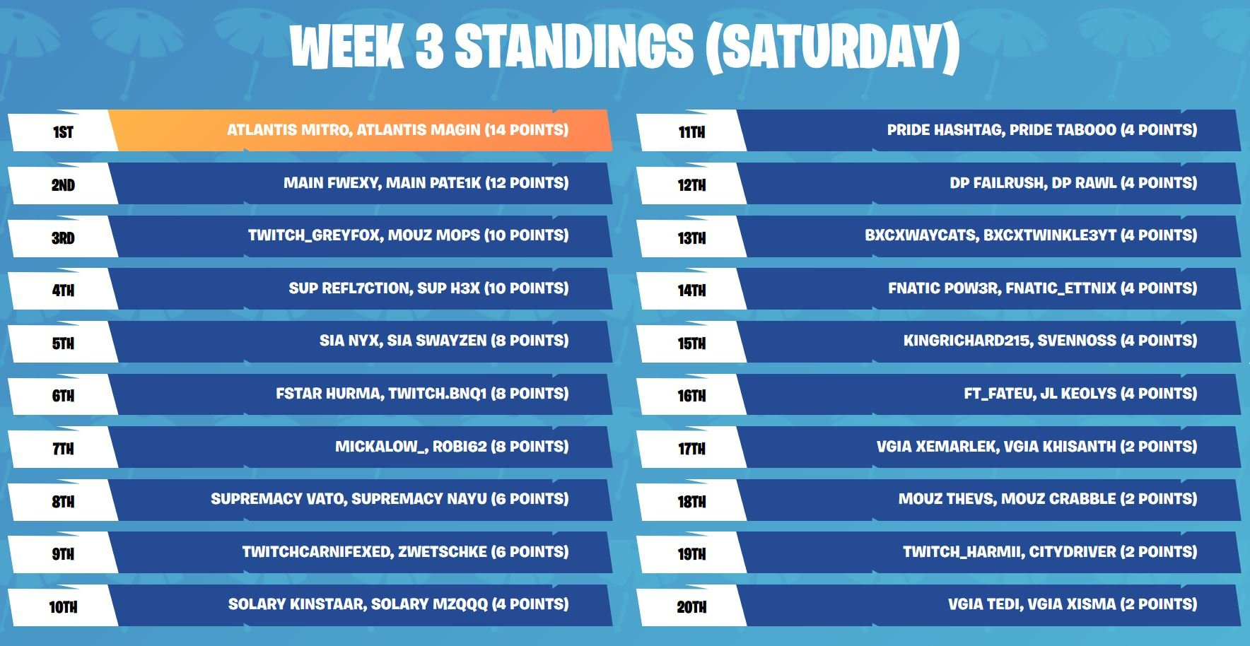 Fortnite week 3 standings