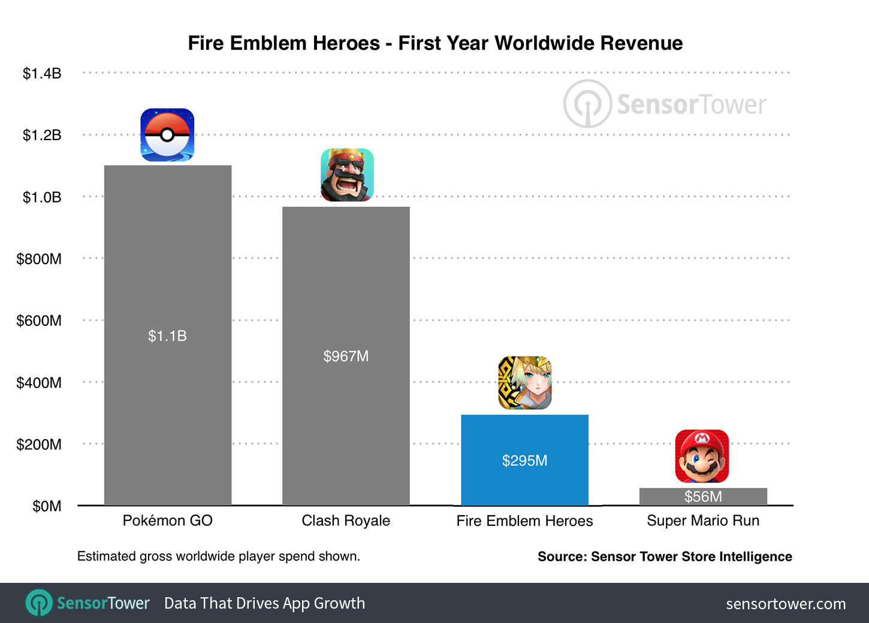 Fire Emblem Heroes Revenue