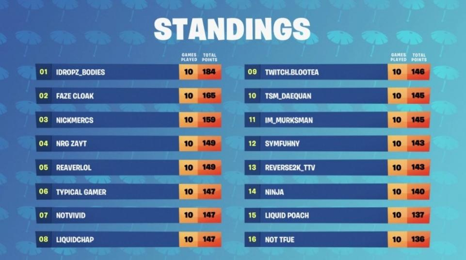 Fortnite Summer Skirmish Winner Accused Of Cheating Absolved By Epic