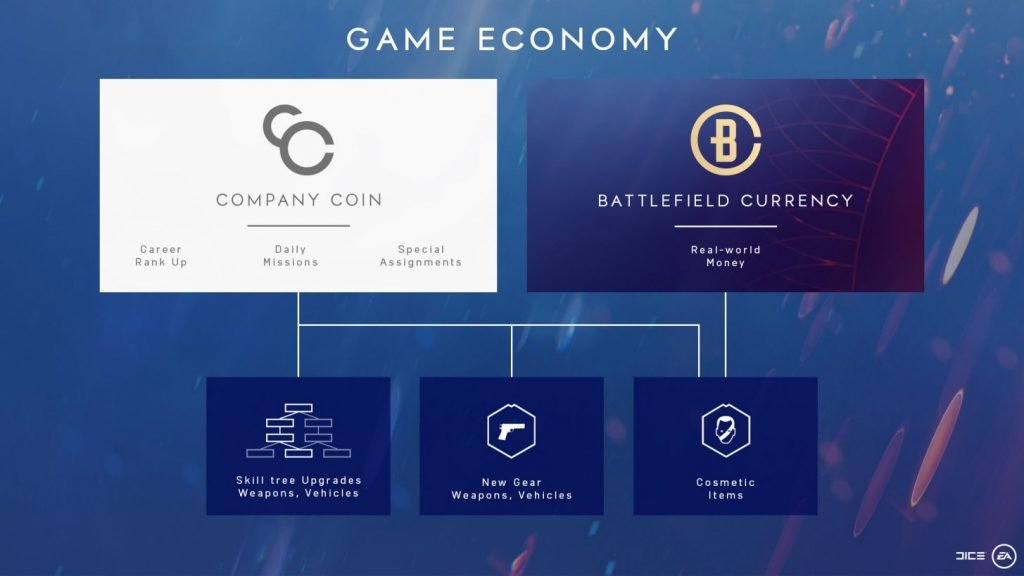 EA's Details Battlefield V In-Game Currency, Cosmetic-Only Purchases