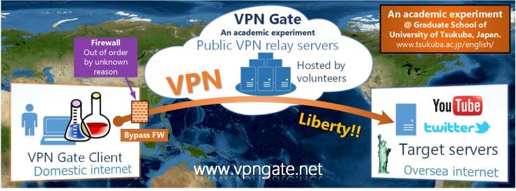 三款 VPN 推薦 VPNGATE
